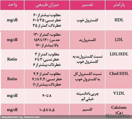 آزمایش چربی خون