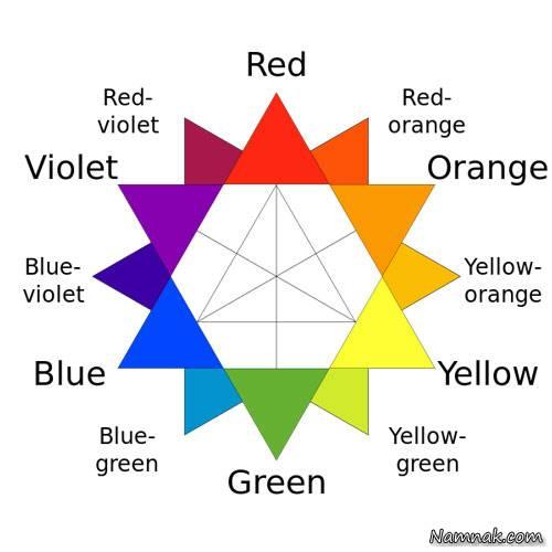 انتخاب رنگ دکوراسیون